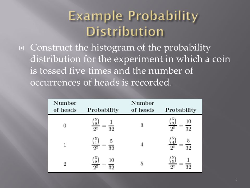  Construct the histogram of the probability distribution for the experiment in which a coin is tossed five times and the number of occurrences of hea