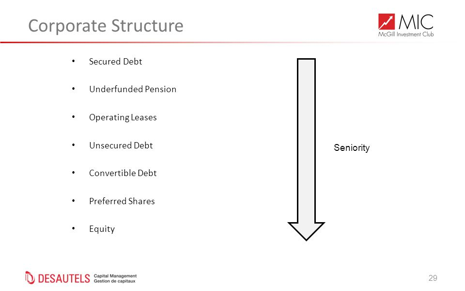 29 Corporate Structure Secured Debt Underfunded Pension Operating Leases Unsecured Debt Convertible Debt Preferred Shares Equity Seniority
