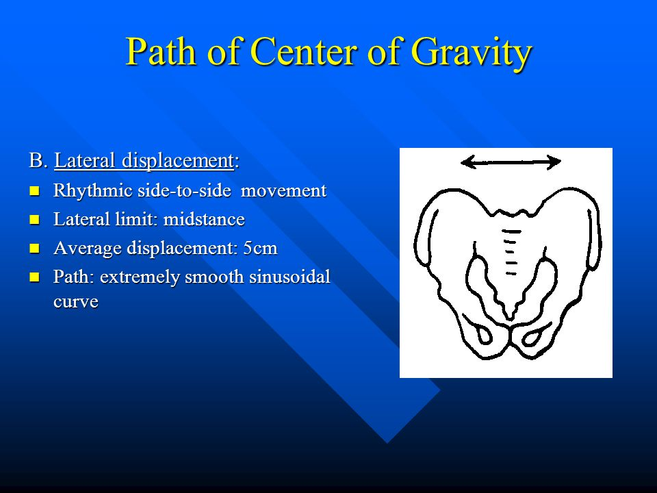 Path of Center of Gravity B. Lateral displacement: Rhythmic side-to-side movement Rhythmic side-to-side movement Lateral limit: midstance Lateral limi