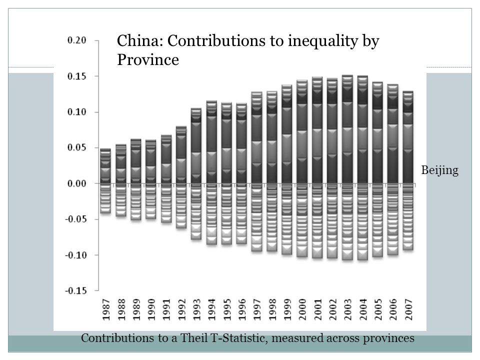 China: Contributions to inequality by Province Beijing Contributions to a Theil T-Statistic, measured across provinces