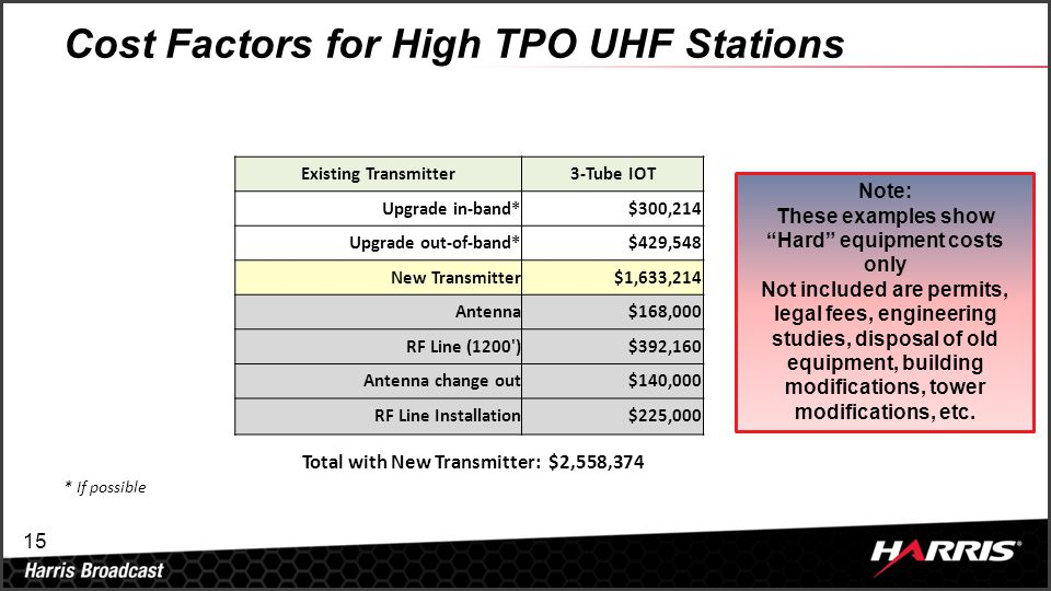 15 Cost Factors for High TPO UHF Stations Existing Transmitter3-Tube IOT Upgrade in-band*$300,214 Upgrade out-of-band*$429,548 New Transmitter$1,633,2