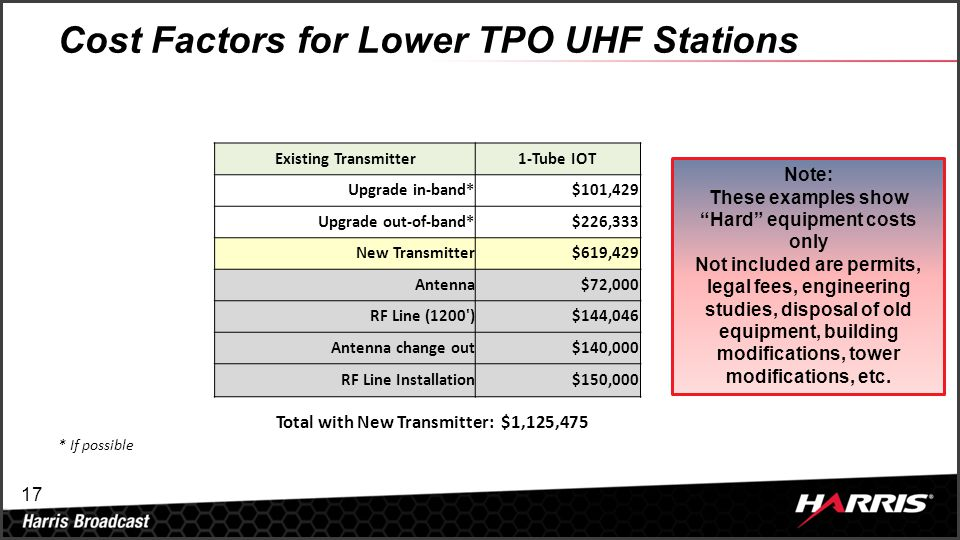 17 Cost Factors for Lower TPO UHF Stations Existing Transmitter1-Tube IOT Upgrade in-band*$101,429 Upgrade out-of-band*$226,333 New Transmitter$619,42