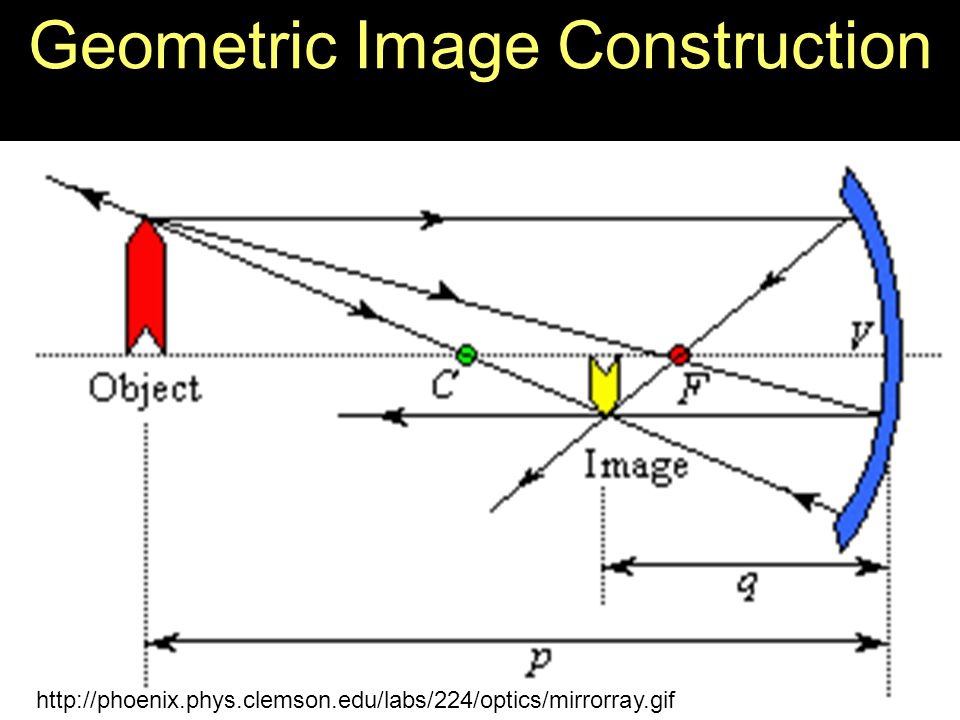 Geometric Image Construction http://phoenix.phys.clemson.edu/labs/224/optics/mirrorray.gif