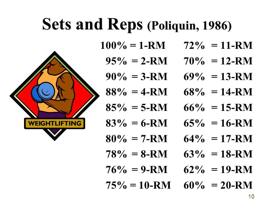 10 Sets and Reps (Poliquin, 1986) 100% = 1-RM72%= 11-RM 95% = 2-RM70% = 12-RM 90%= 3-RM 69% = 13-RM 88%= 4-RM 68% = 14-RM 85% = 5-RM66% = 15-RM 83%= 6