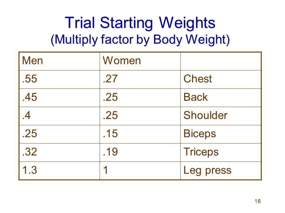 16 Trial Starting Weights (Multiply factor by Body Weight) MenWomen.55.27Chest.45.25Back.4.25Shoulder.25.15Biceps.32.19Triceps 1.31Leg press