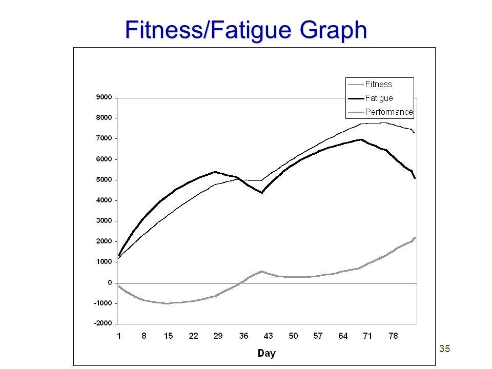 35 Fitness/Fatigue Graph