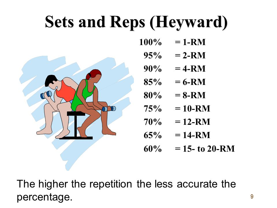 9 Sets and Reps (Heyward) 100% = 1-RM 95% = 2-RM 90%= 4-RM 85%= 6-RM 80% = 8-RM 75%= 10-RM 70%= 12-RM 65% = 14-RM 60%= 15- to 20-RM The higher the repetition the less accurate the percentage.