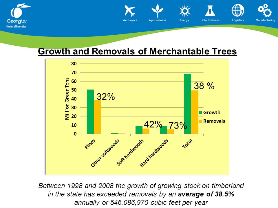 Growth and Removals of Merchantable Trees 32% 38 % 42% 73% Between 1998 and 2008 the growth of growing stock on timberland in the state has exceeded removals by an average of 38.5% annually or 546,086,970 cubic feet per year