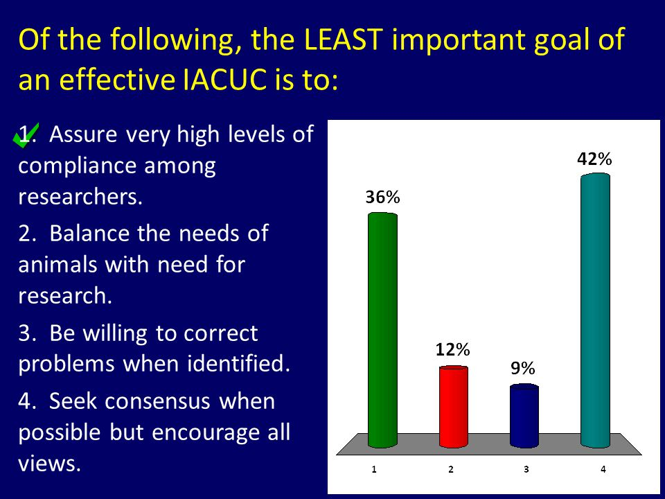 Of the following, the LEAST important goal of an effective IACUC is to: 1. Assure very high levels of compliance among researchers. 2. Balance the nee