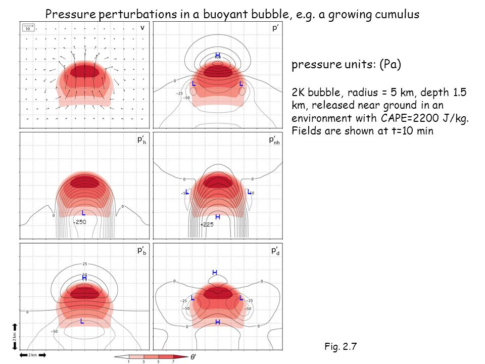 pressure units: (Pa) 2K bubble, radius = 5 km, depth 1.5 km, released near ground in an environment with CAPE=2200 J/kg.