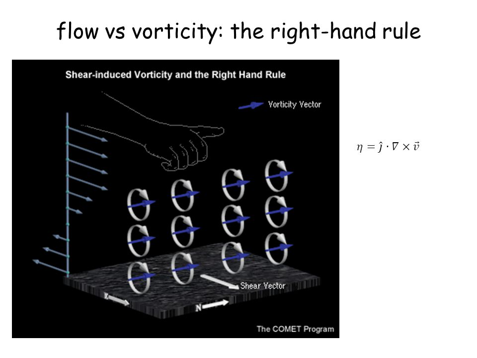 flow vs vorticity: the right-hand rule