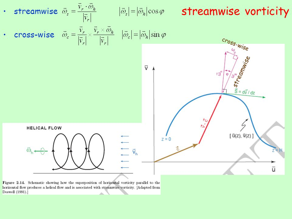 streamwise vorticity streamwise cross-wise streamwise cross-wise