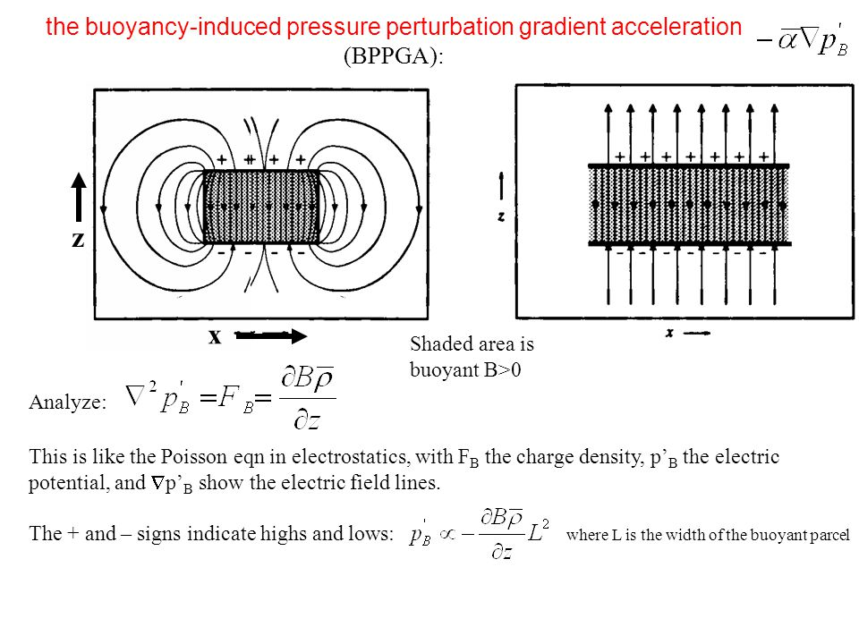 Analyze: This is like the Poisson eqn in electrostatics, with F B the charge density, p' B the electric potential, and  p' B show the electric field
