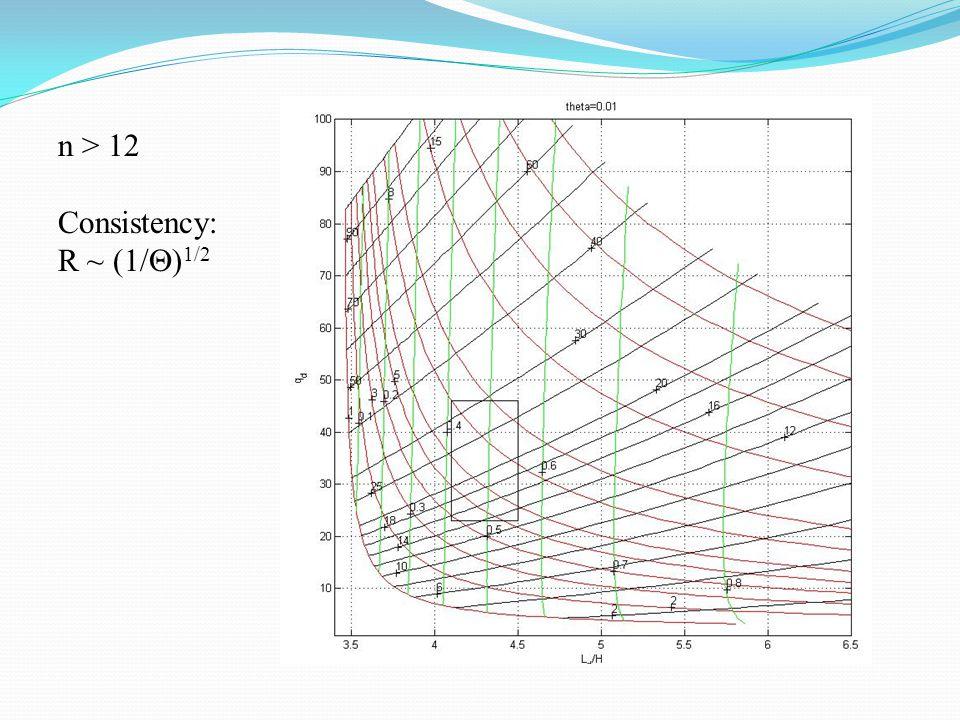 n > 12 Consistency: R ~ (1/  ) 1/2