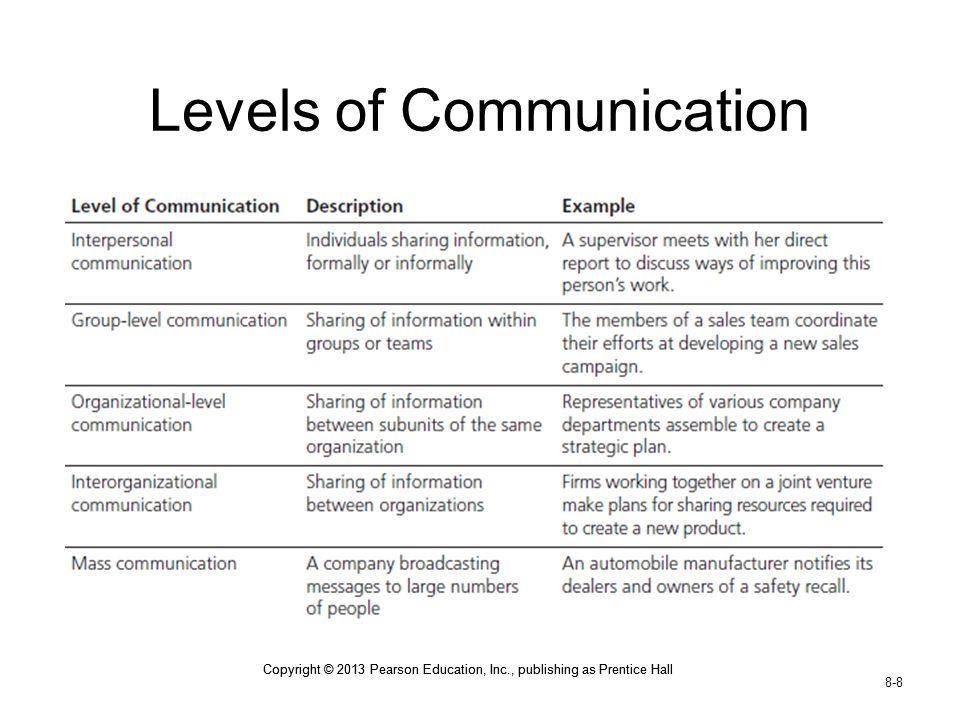Copyright © 2013 Pearson Education, Inc., publishing as Prentice Hall 8-8 Copyright © 2013 Pearson Education, Inc., publishing as Prentice Hall Levels of Communication