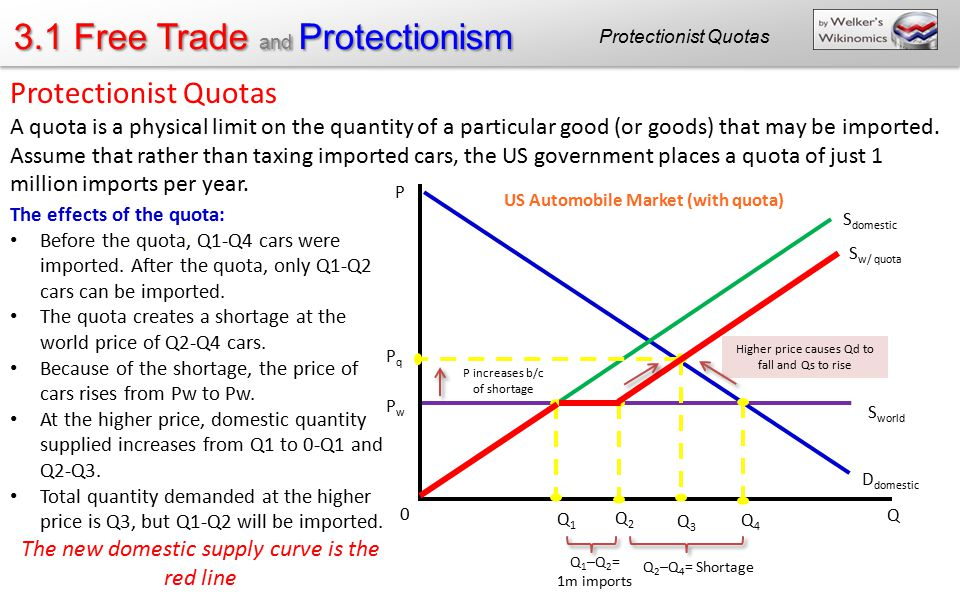3.1 Free Trade and Protectionism Protectionist Quotas A quota is a physical limit on the quantity of a particular good (or goods) that may be imported