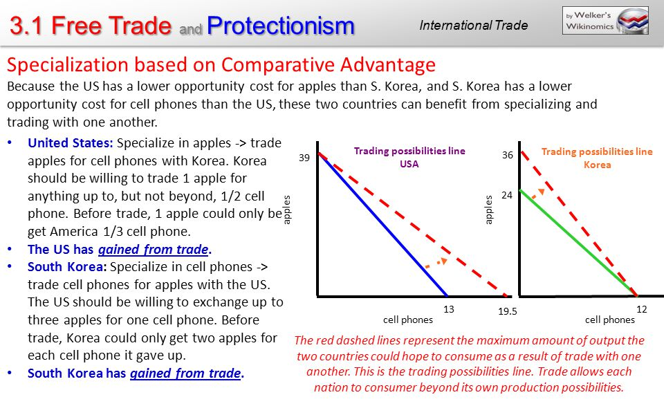 3.1 Free Trade and Protectionism International Trade apples cell phones apples cell phones 39 13 24 12 36 19.5 Trading possibilities line USA Trading