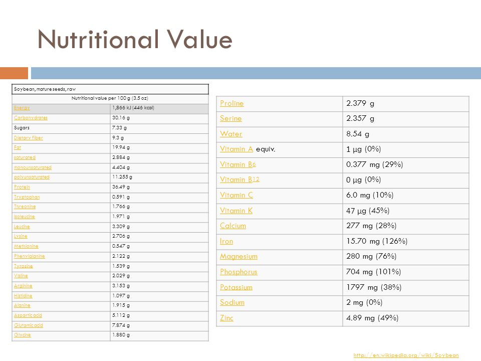 Nutritional Value http://en.wikipedia.org/wiki/Soybean Soybean, mature seeds, raw Nutritional value per 100 g (3.5 oz) Energy1,866 kJ (446 kcal) Carbohydrates30.16 g Sugars7.33 g Dietary fiber9.3 g Fat19.94 g saturated2.884 g monounsaturated4.404 g polyunsaturated11.255 g Protein36.49 g Tryptophan0.591 g Threonine1.766 g Isoleucine1.971 g Leucine3.309 g Lysine2.706 g Methionine0.547 g Phenylalanine2.122 g Tyrosine1.539 g Valine2.029 g Arginine3.153 g Histidine1.097 g Alanine1.915 g Aspartic acid5.112 g Glutamic acid7.874 g Glycine1.880 g Proline2.379 g Serine2.357 g Water8.54 g Vitamin AVitamin A equiv.