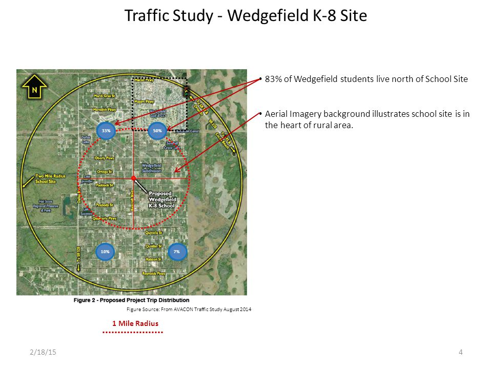 Student Population - Wedgefield K-8 83% of students within Wedgefield live north of School Site Most of them beyond 1 mile 33%50%10%7% 1 Mile Radius N 2/18/155 Source: OCPS and AVACON Traffic Study August 2014