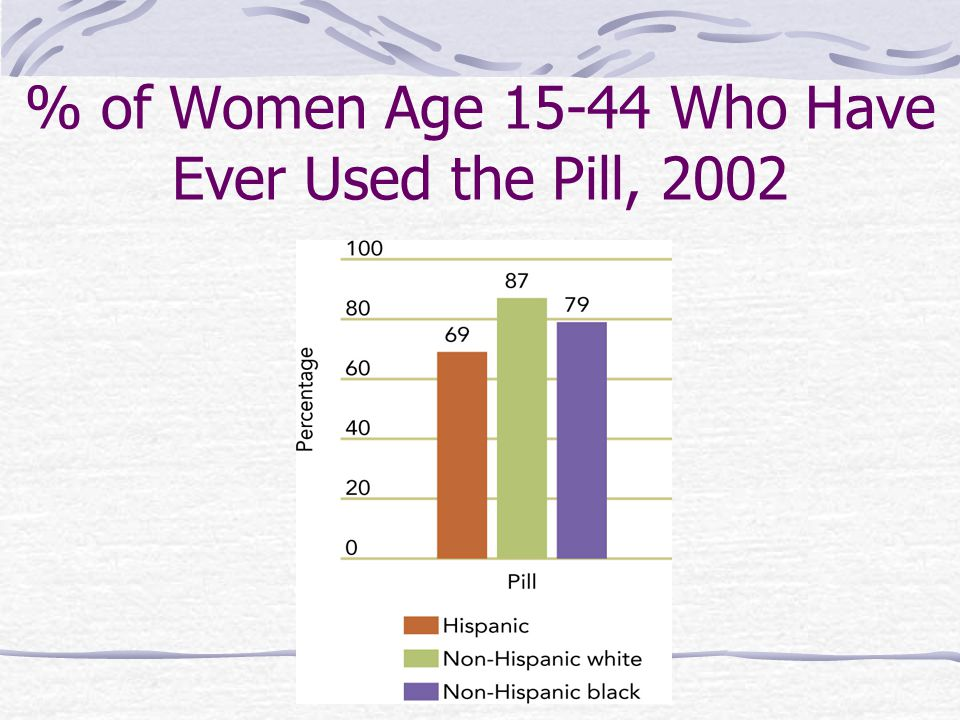 % of Women Age 15-44 Who Have Ever Used the Pill, 2002