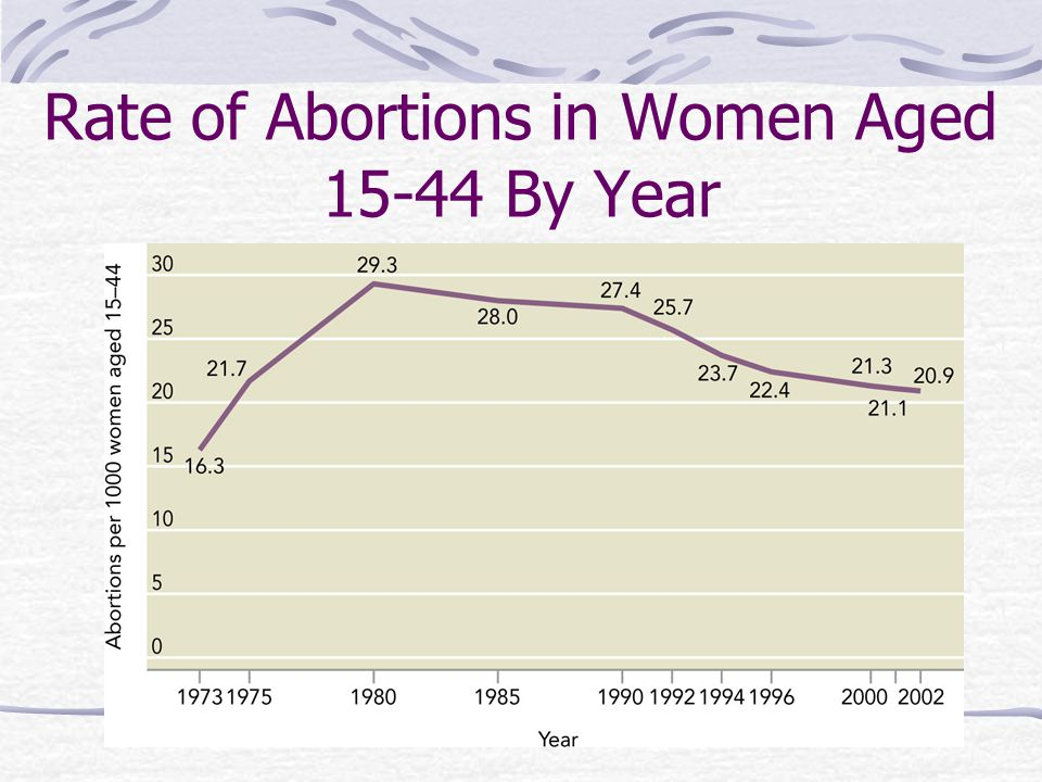 Rate of Abortions in Women Aged 15-44 By Year