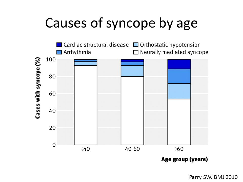 Causes of syncope by age Parry SW, BMJ 2010