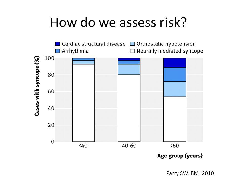 How do we assess risk? Parry SW, BMJ 2010