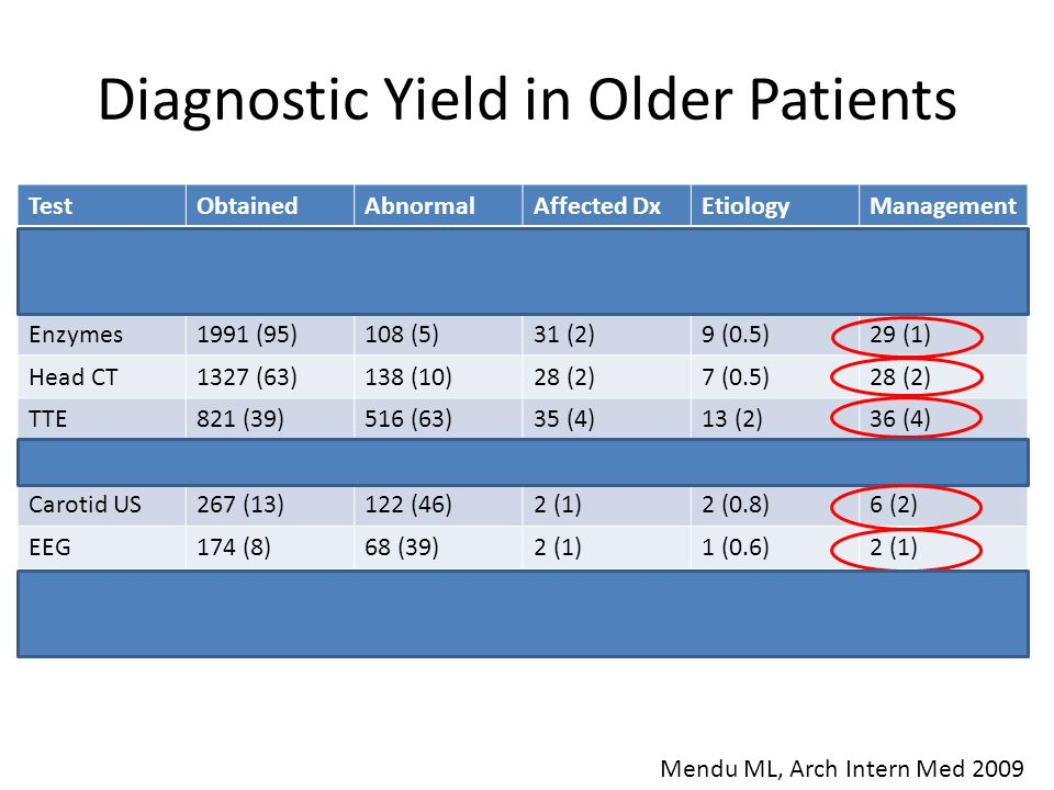 Diagnostic Yield in Older Patients TestObtainedAbnormalAffected DxEtiologyManagement ECG2081 (99)438 (21)147 (7)72 (3)153 (7) Telemetry2001 (95)314 (1