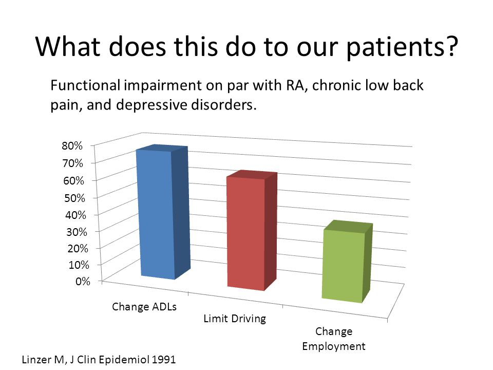 What does this do to our patients? Functional impairment on par with RA, chronic low back pain, and depressive disorders. Linzer M, J Clin Epidemiol 1