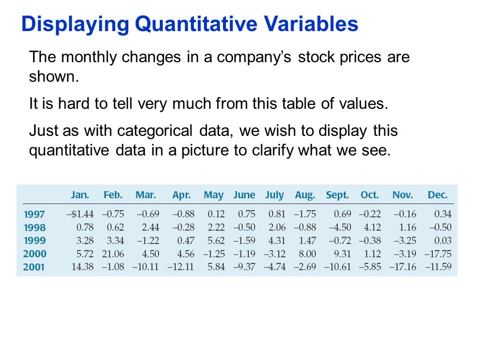 Displaying Quantitative Variables The monthly changes in a company's stock prices are shown. It is hard to tell very much from this table of values. J
