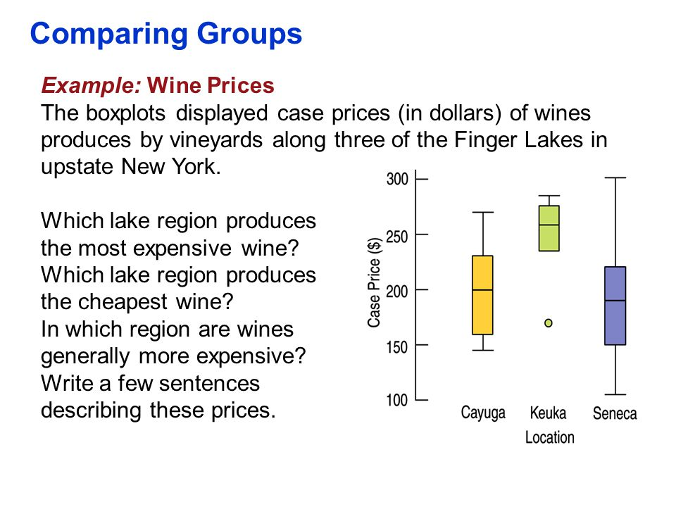 Comparing Groups Example: Wine Prices The boxplots displayed case prices (in dollars) of wines produces by vineyards along three of the Finger Lakes i