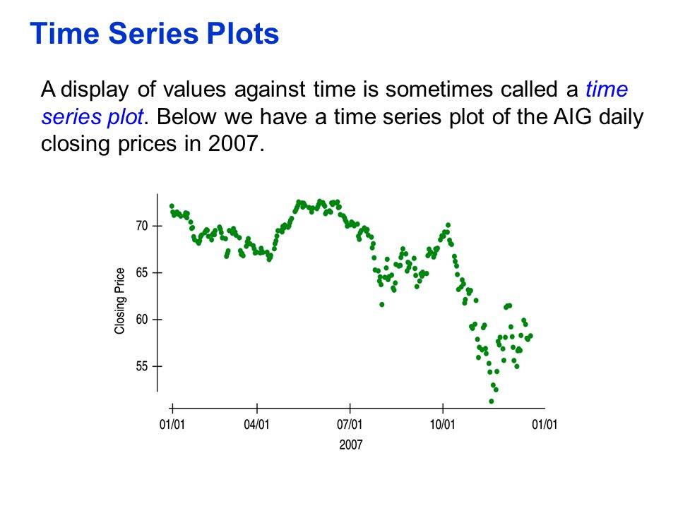 Time Series Plots A display of values against time is sometimes called a time series plot. Below we have a time series plot of the AIG daily closing p
