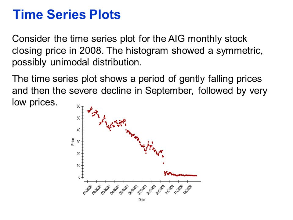 Time Series Plots Consider the time series plot for the AIG monthly stock closing price in 2008. The histogram showed a symmetric, possibly unimodal d
