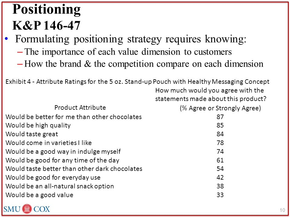 Positioning K&P 146-47 Formulating positioning strategy requires knowing: – The importance of each value dimension to customers – How the brand & the competition compare on each dimension 10 Exhibit 4 - Attribute Ratings for the 5 oz.