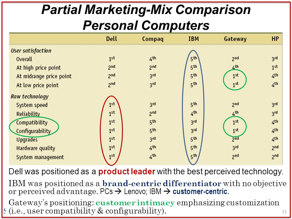 Partial Marketing-Mix Comparison Personal Computers Dell was positioned as a product leader with the best perceived technology. IBM was positioned as