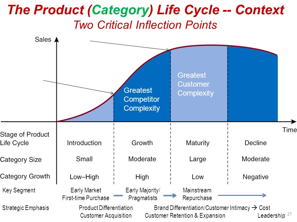 The Product (Category) Life Cycle -- Context Two Critical Inflection Points Key SegmentEarly Market First-time Purchase Early Majority/ Pragmatists Ma
