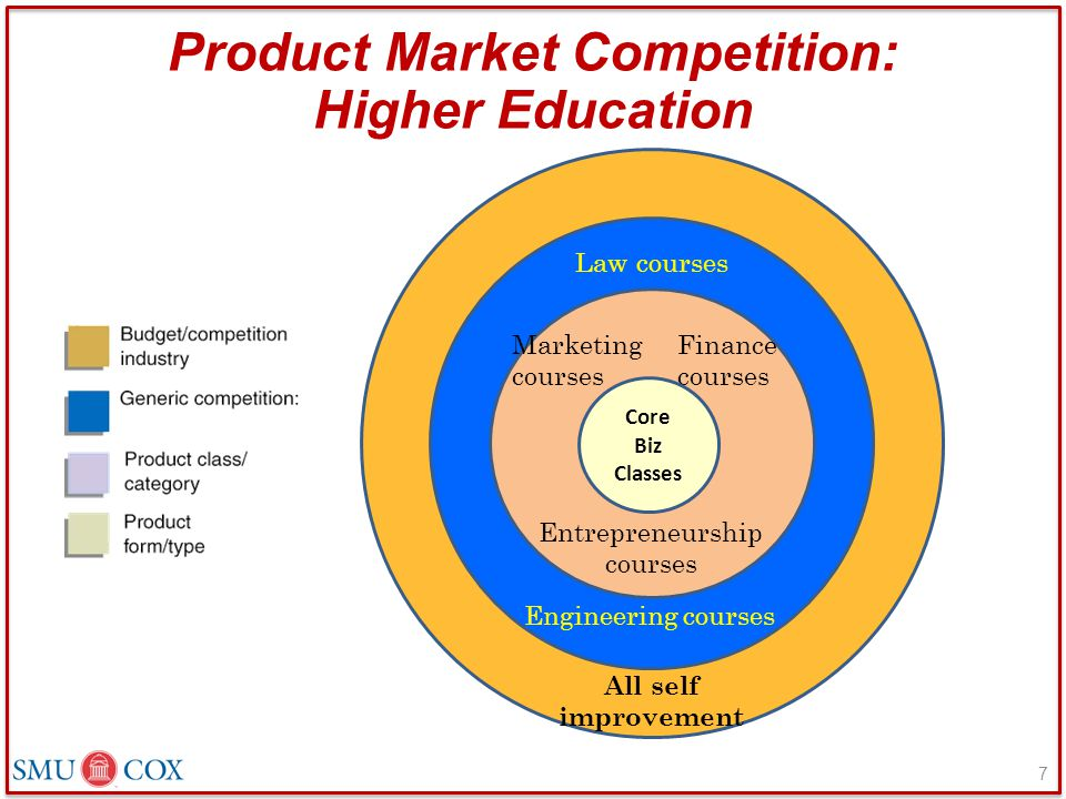 Product Market Competition: Higher Education All self improvement Law courses Engineering courses Marketing courses Entrepreneurship courses Finance courses Core Biz Classes 7