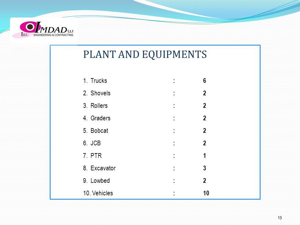 PLANT AND EQUIPMENTS 1. Trucks :6 2. Shovels :2 3. Rollers :2 4. Graders :2 5. Bobcat :2 6. JCB :2 7. PTR :1 8. Excavator :3 9. Lowbed :2 10. Vehicles