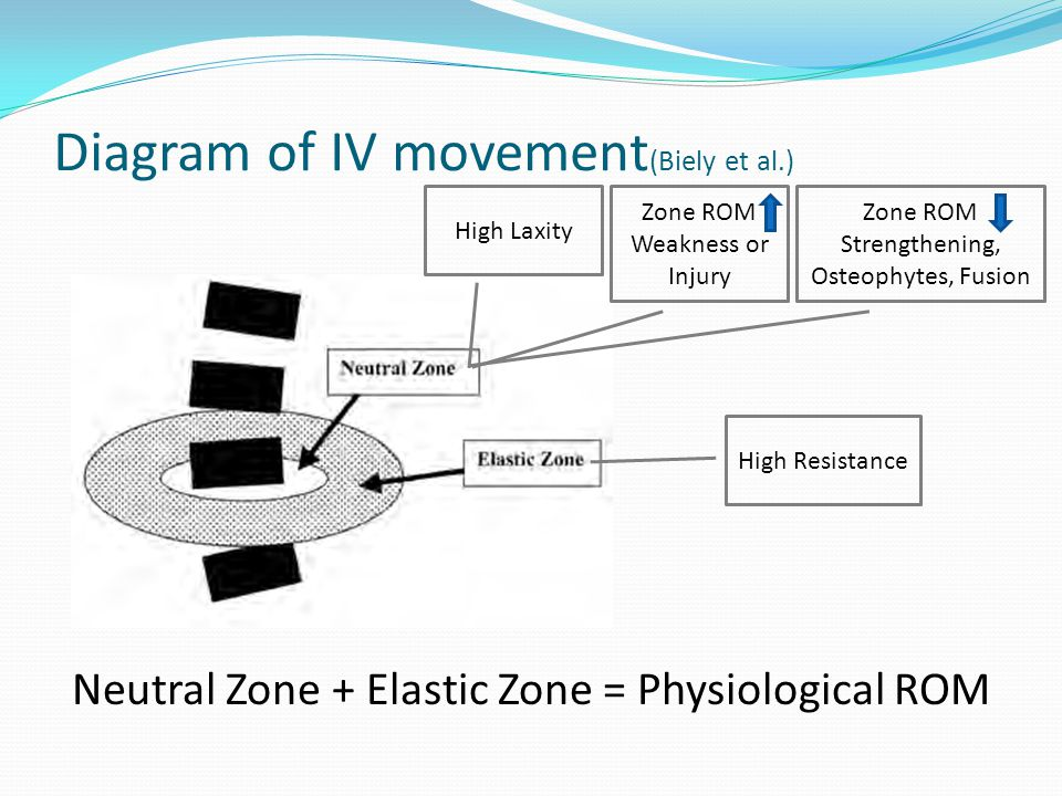 Diagram of IV movement (Biely et al.) High Laxity High Resistance Neutral Zone + Elastic Zone = Physiological ROM Zone ROM Weakness or Injury Zone ROM