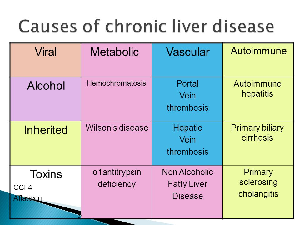 Autoimmune VascularMetabolicViral Autoimmune hepatitis Portal Vein thrombosis Hemochromatosis Alcohol Primary biliary cirrhosis Hepatic Vein thrombosis Wilson's disease Inherited Primary sclerosing cholangitis Non Alcoholic Fatty Liver Disease α1antitrypsin deficiency Toxins CCl 4 Aflatoxin 27