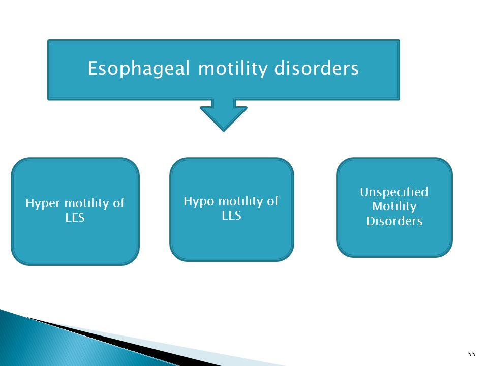 Esophageal motility disorders Hyper motility of LES Hypo motility of LES Unspecified Motility Disorders 55