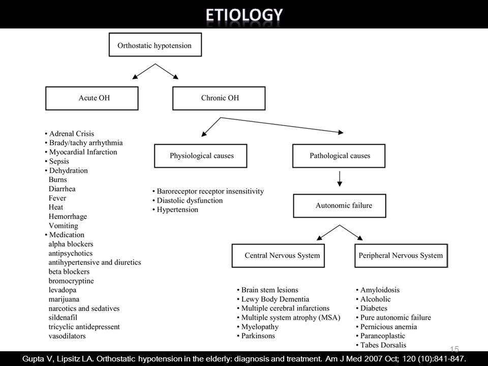 Gupta V, Lipsitz LA. Orthostatic hypotension in the elderly: diagnosis and treatment. Am J Med 2007 Oct; 120 (10):841-847. 15