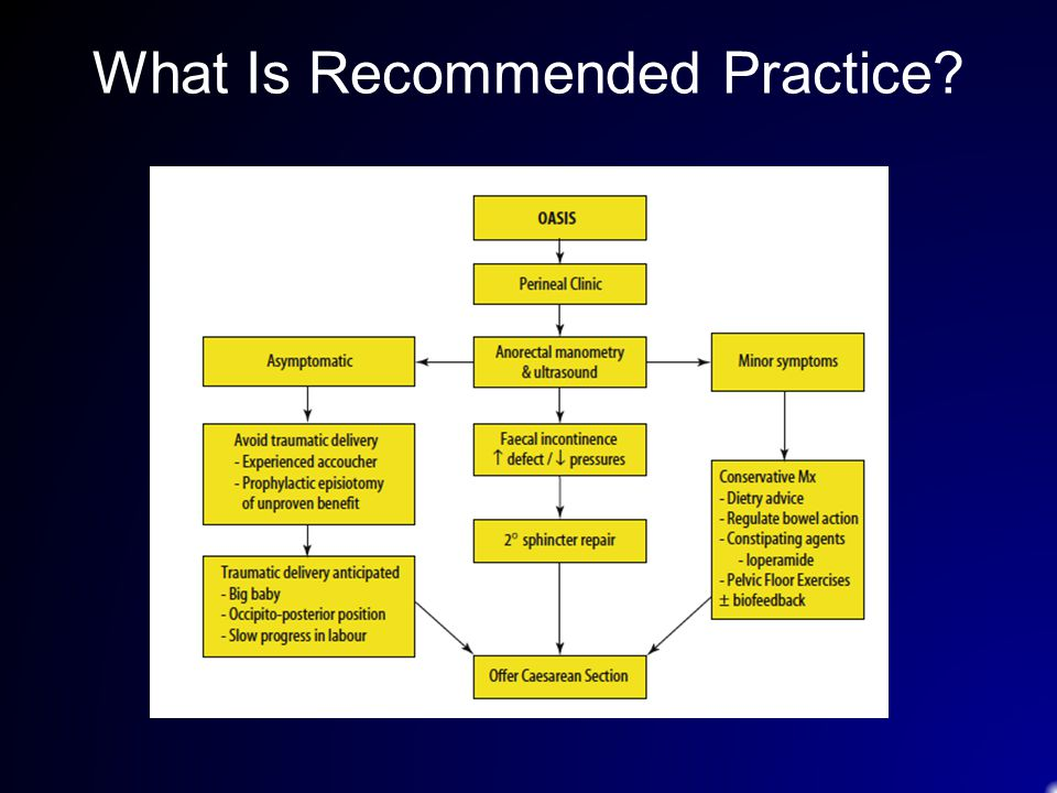 What Is Recommended Practice?