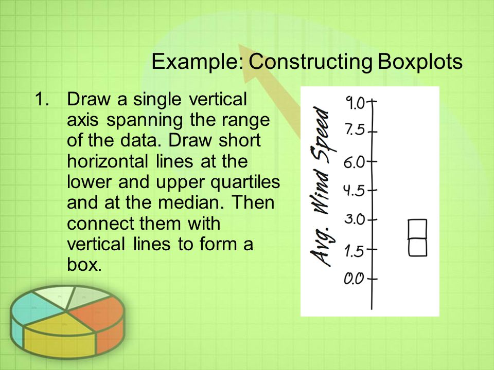 Example: Constructing Boxplots 1.Draw a single vertical axis spanning the range of the data.