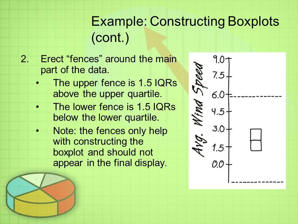 Example: Constructing Boxplots (cont.) 2.Erect fences around the main part of the data.