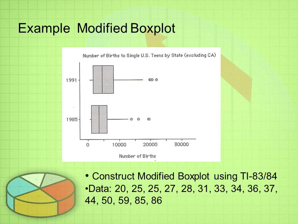 Example Modified Boxplot Construct Modified Boxplot using TI-83/84 Data: 20, 25, 25, 27, 28, 31, 33, 34, 36, 37, 44, 50, 59, 85, 86