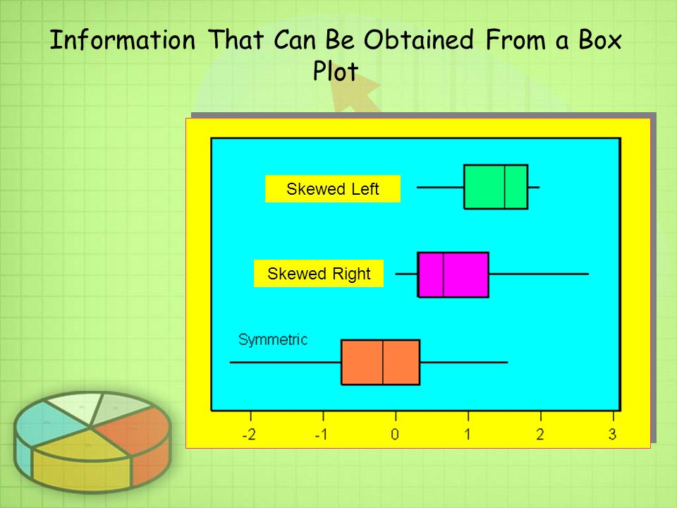 Information That Can Be Obtained From a Box Plot Skewed Left Skewed Right
