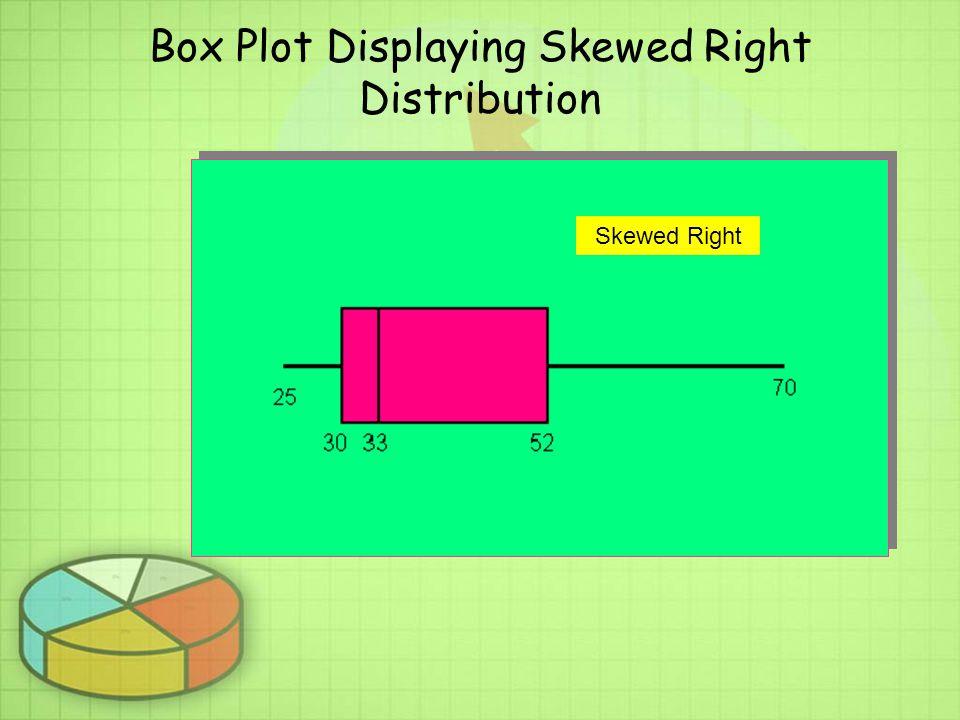 Box Plot Displaying Skewed Right Distribution Skewed Right