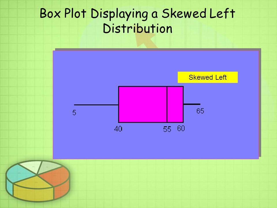 Box Plot Displaying a Skewed Left Distribution Skewed Left