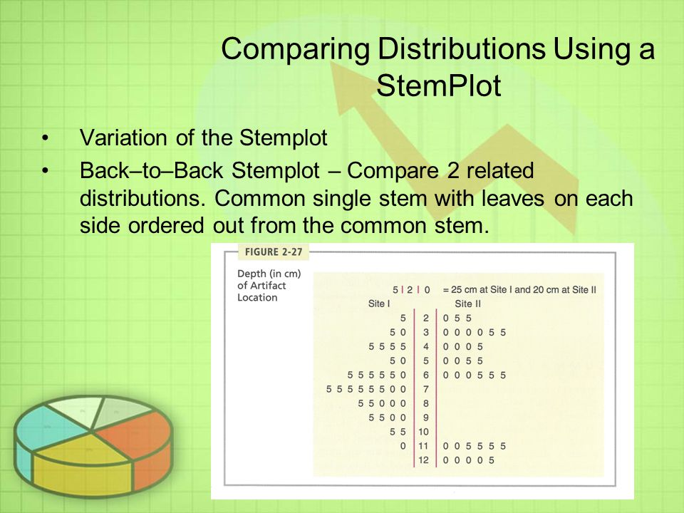 Comparing Distributions Using a StemPlot Variation of the Stemplot Back–to–Back Stemplot – Compare 2 related distributions.